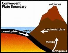 types of boundaries geology with josh