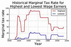 file usa historical marginal tax rate for highest and lowest income earners svg wikimedia commons