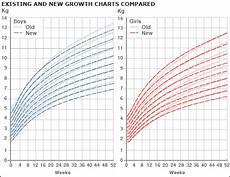 Apeg Growth Charts Child Growth Charts Australia