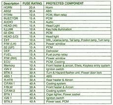fuse box on kia sedona power window page 5 circuit wiring diagrams