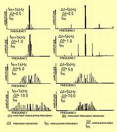 Figure 2 9 Frequency Spectra Of Fm Waves