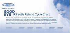 2019 Irs Refund Cycle Chart Irs E File Refund Cycle Chart For 2015 183 Where S My Refund