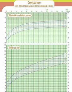 courbes de croissance taille medisite