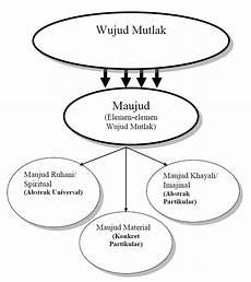 Pengantar Teosofi Islam 3 Tentang Wujud Dan Kemaujudan