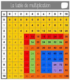 la table de multiplication tables de multiplication table de pythagore