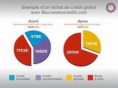 Simulation Rachat Credit Voiture Et Rachat De Credit