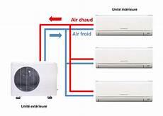 split de climatisation climatiseurs multi split
