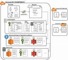 Aws Flow Chart Understanding How Iam Works Aws Identity And Access