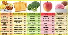 lista indice glicemico alimenti 191 problemas con el az 250 car esta lista de alimentos te