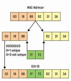 dhcpy6d ein dhcp server f 252 r ipv6 netze