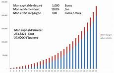 investir 1000 euros interets composes cr 233 er l abondance