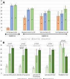 validation of the cutaneous lupus erythematosus disease area and severity index and pskindex27