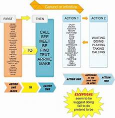 gerund or infinitive games to learn english