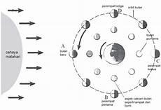 Peristiwa Rotasi Bumi Revolusi Bumi Dan Revolusi Bulan