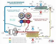 basic refrigeration cycle hermawan s blog refrigeration and air conditioning systems