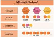 Kohlenhydrate Wichtig Als Wertvolle Energielieferanten