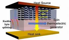 harnessing of electricity harnessing rashba spin seebeck effect phenomenon will enable commercial devices to turn waste