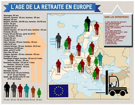 Age De La Retraite En France