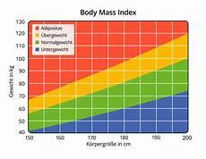 bmi tabelle alter bmi rechner berechne deinen mass index 187 krank de