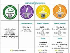 Circulation Les Vignettes Anti Pollution Obligatoires 224