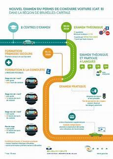 Connect Passer Le Permis De Conduire En Belgique