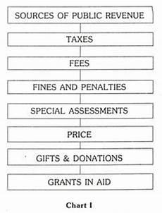 revenue meaning tax revenue non tax revenue with classification of revenue