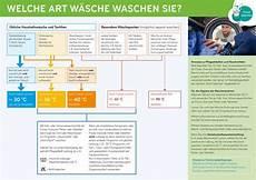 Wäsche Waschen Sortieren - verbraucherinformationen zum waschen trocknen b 252 geln