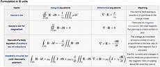 maxwell s equations integral form electromagnetism what are the differences between the differential and integral forms of e g