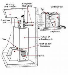 outside ac unit diagram central air conditioner parts diagram1 gif ideas for the house