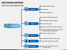 4m 5m 6m methods powerpoint template sketchbubble