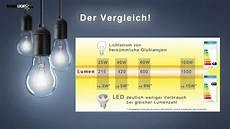 was bedeutet gewusst wie was bedeutet lumen