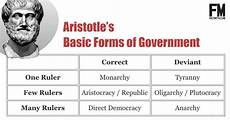 types of governments fact myth