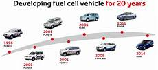 evolution of cars time toyota fuel cell vehicle