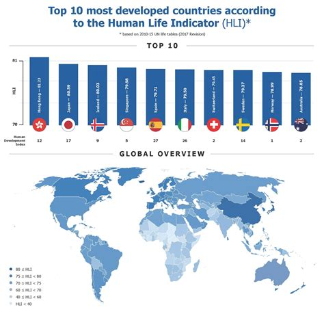 What Is Human Development Index Hdi