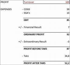 how to calculate total revenue a financial statement quora