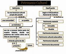 mapa mental sobre la identidad nacional venezolana maestrosantiago mayo 2015