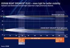 h11 osram breaker plus 90 improved upgrade