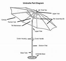 Umbrella Parts Diagram Patio World