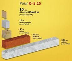 quel est le meilleur isolant thermique mat 233 riaux pour isolation thermique isolation id 233 es