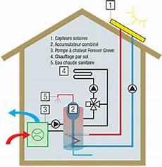 pompe a chaleur pour chauffage au sol pompe 224 chaleur groupe holdigaz