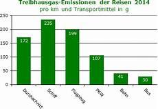 co2 ausstoß schiff pro km 7 6 4 fortbewegung auf reisen 7 umweltschutz umwelterkl 228 rung 2016 2015