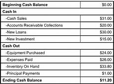 ending cash balance financial statement 3 basic financial statements you need to keep track of your money