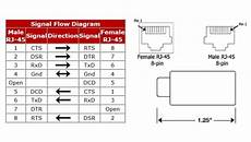 rj45 coupler wiring diagram rj45 cat5 rs232 serial crossover adapter device dce dte