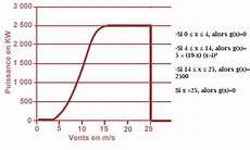 calcul du vent puissance d une eolienne fonction exercice de fonctions 680059