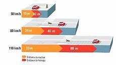 Distance De Freinage