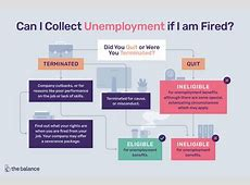 Can You Get Unemployment If You Get Fired,How College Students Can Get Nearly $800 A Week In|2021-01-26