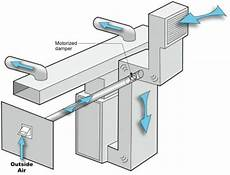 How Kitchen Exhaust Works by Ducting Exhaust System Fresh Air Ducting And Exhaust