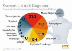 frührente mit 55 dak gesundheitsreport 2012 krankmeldungen erreichen 2011