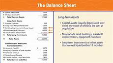 balance sheet basics what we have what we owe what we re worth youtube