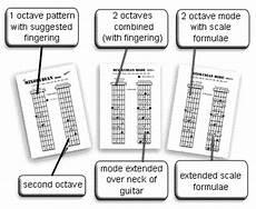 guitar scales explained guitar modes free printable diagram for guitar teachers
